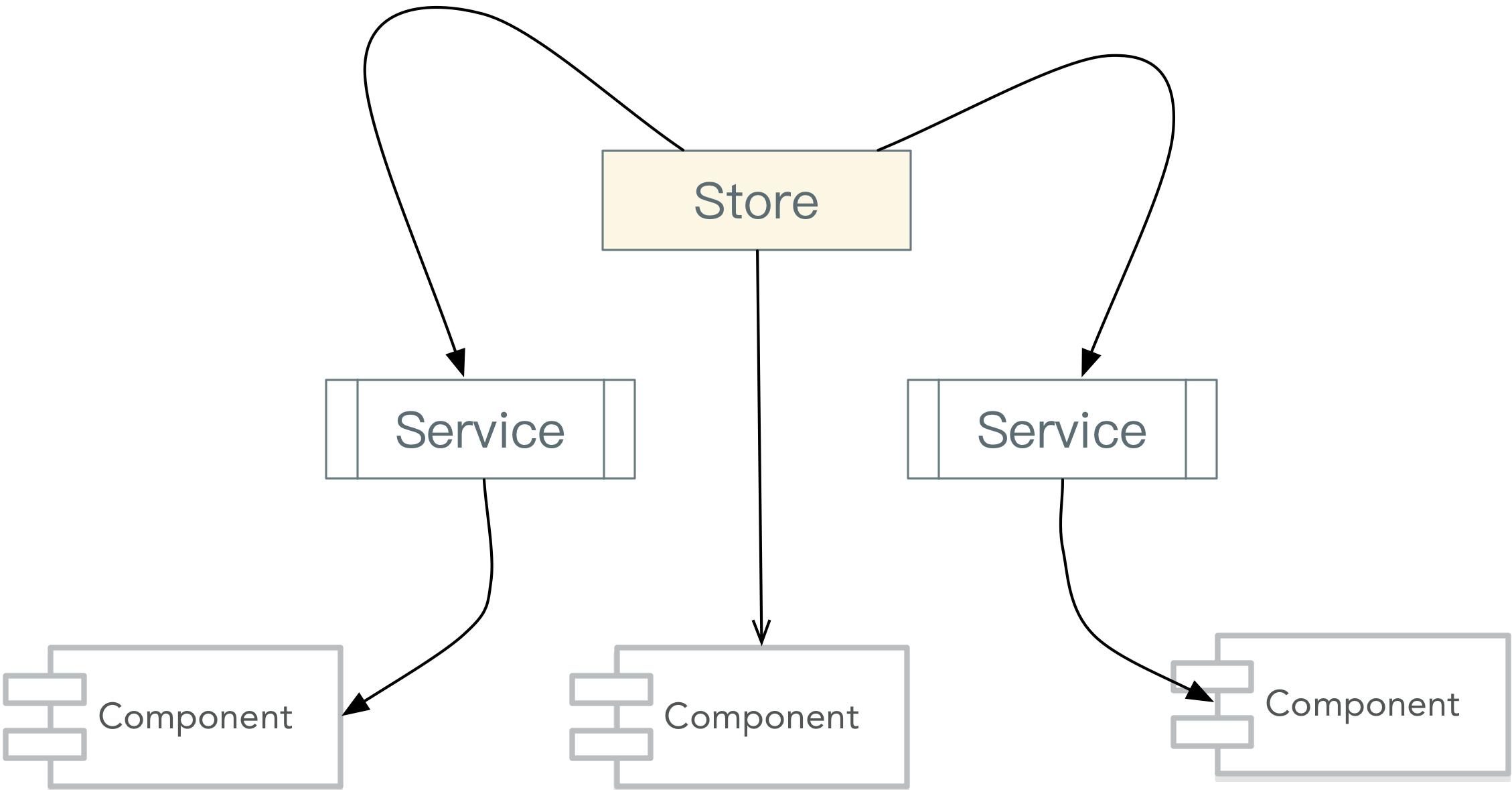 Store即可以在Service中使用也可以在Component中使用