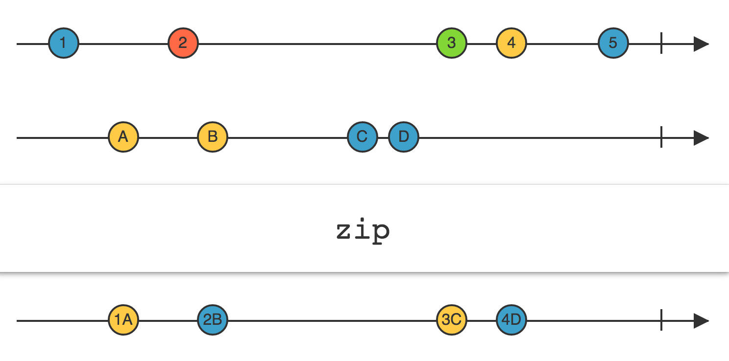 zip操作符有对齐的特性
