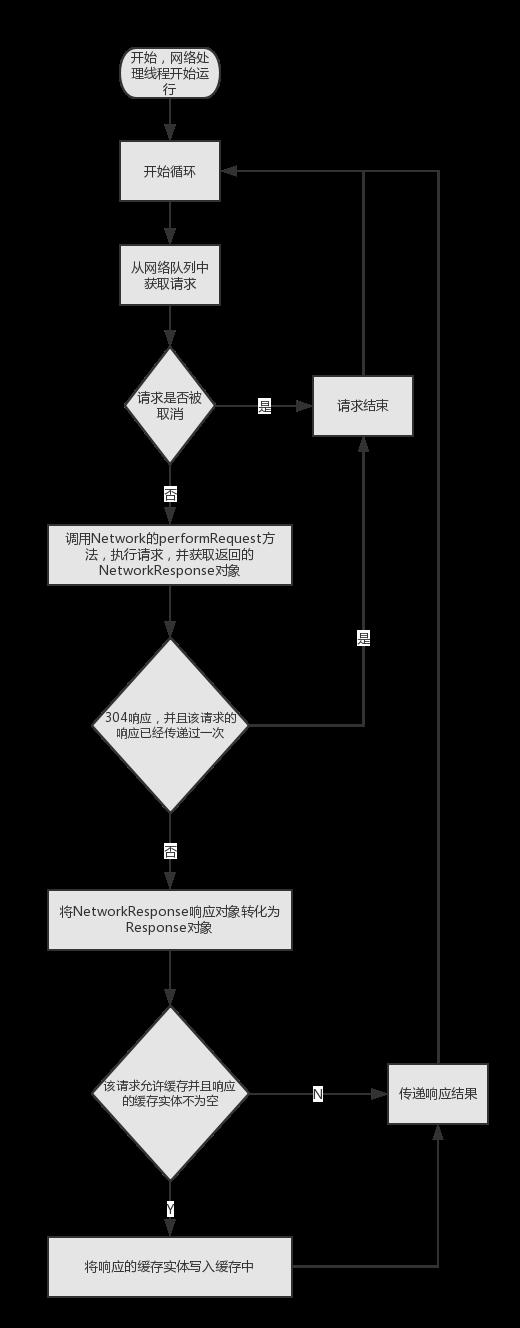 网络处理线程run方法.png-73.9kB