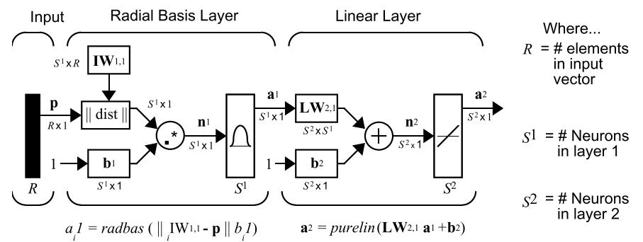 matlab rbf神经网络输入计算输出的方法