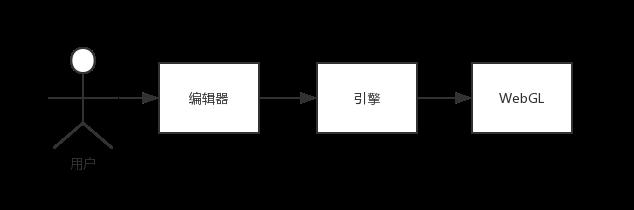 编辑器引擎关系2.png-6.7kB
