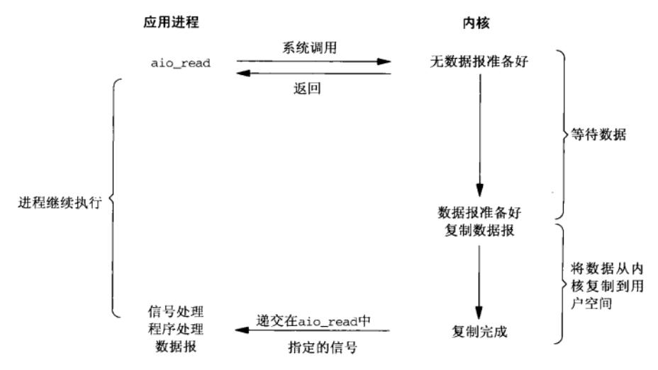 异步IO模型.png-62.9kB