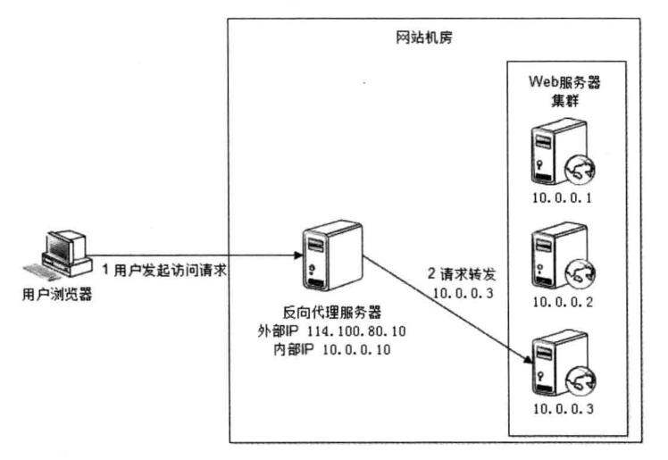 反向代理负载均衡.png-112.8kB