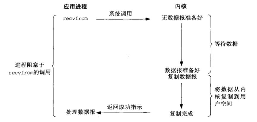 阻塞IO模型.png-54.9kB