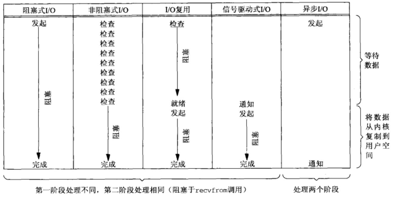 5种IO模型比较.png-163.2kB
