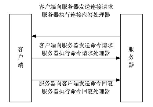 客户端和服务器的通信过程.png-31.7kB