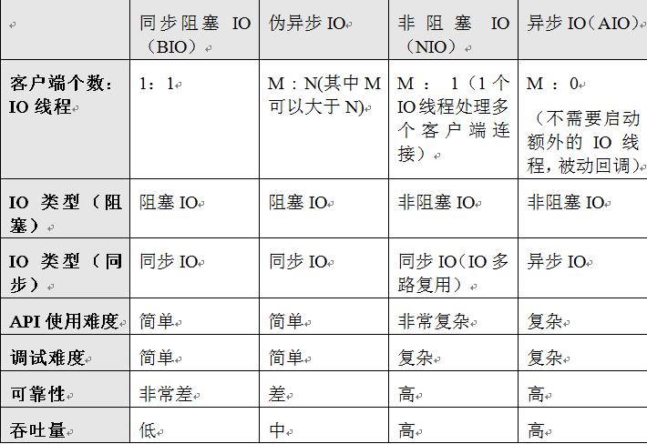 Netty权威指南中4种IO模型的对比.png-28.7kB