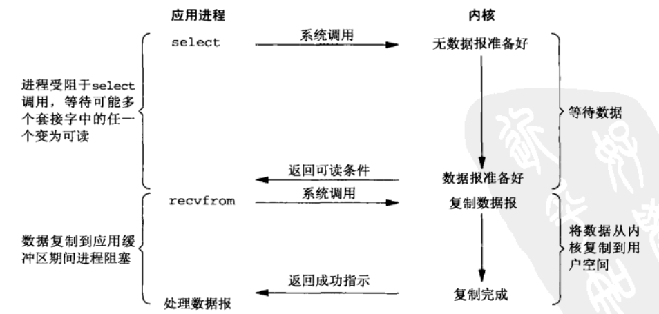 IO复用模型.png-94.8kB