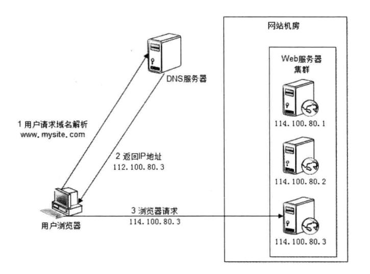 DNS域名解析负载均衡.png-113.3kB