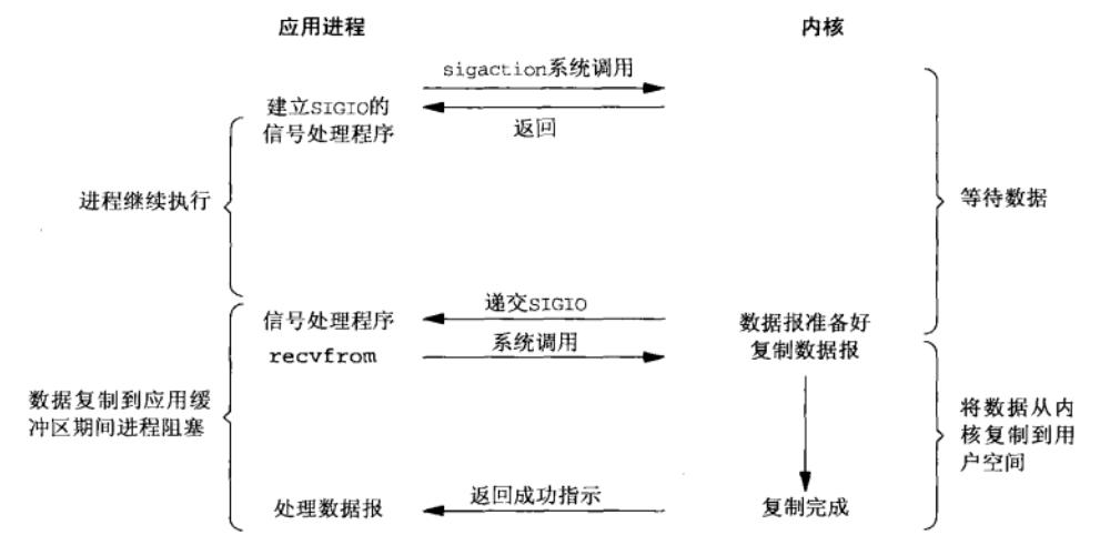 信号驱动IO模型.png-79.2kB