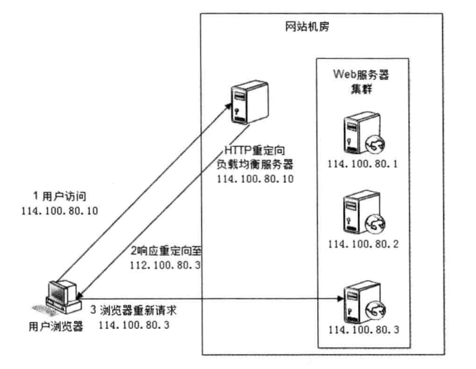 HTTP重定向负载均衡.png-116kB