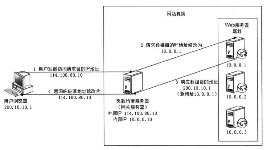 IP负载均衡.png-142.6kB