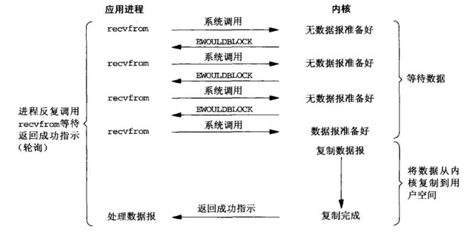 非阻塞IO模型.png-95.1kB