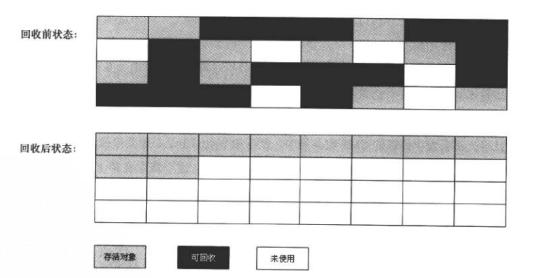 标记整理算法.png-69.2kB