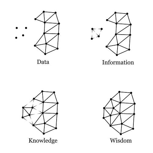 数据知识智慧图2.png-69.7kB