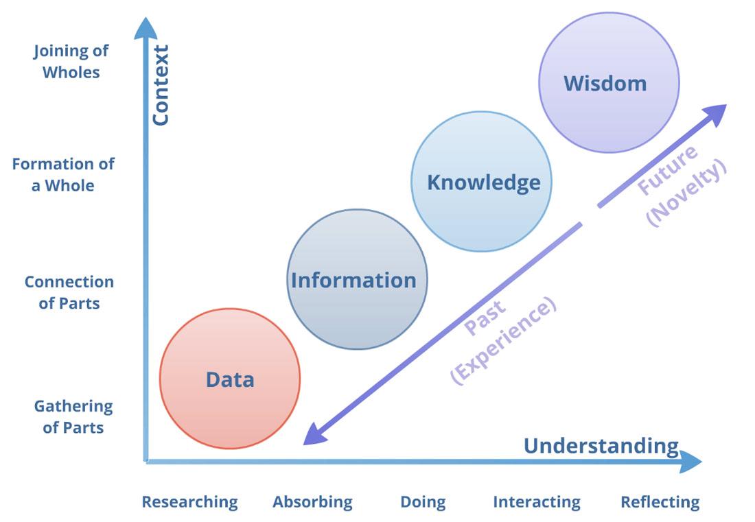数据知识智慧图.png-362.3kB