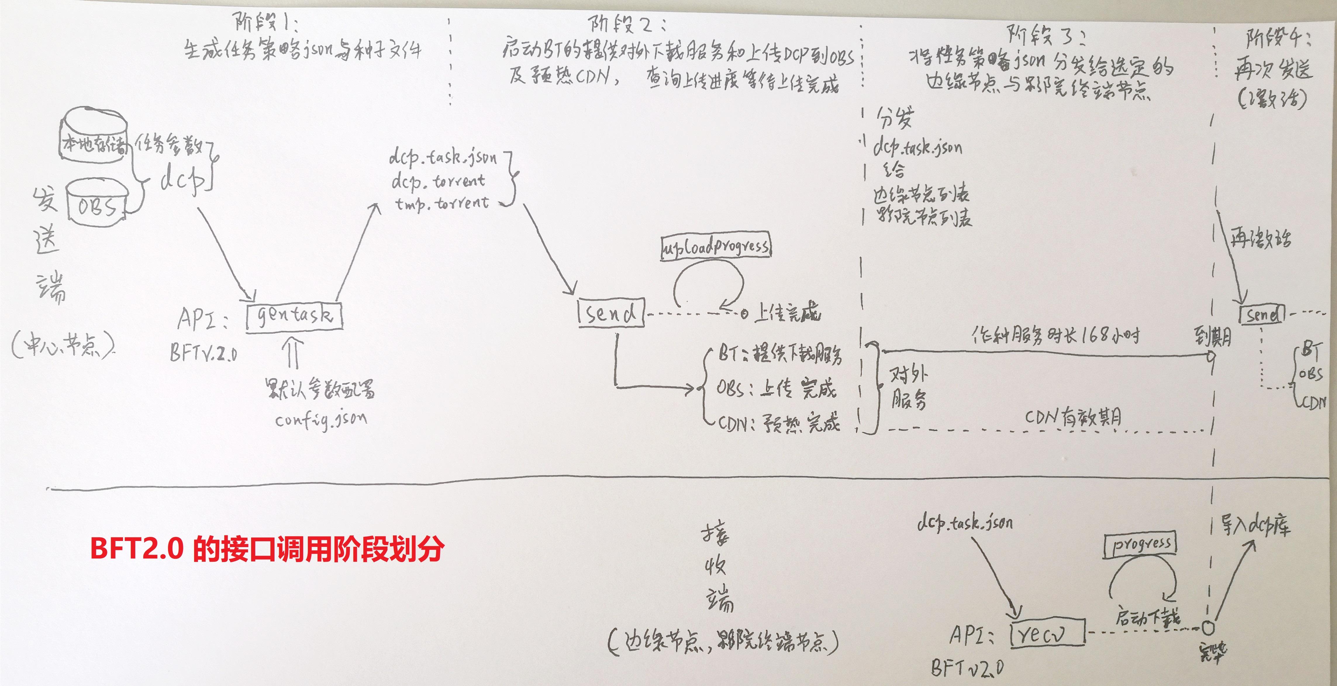 BFTv2.0接口的业务阶段划分示意图美图.jpg-1762.9kB