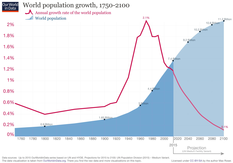 世界人口增长率