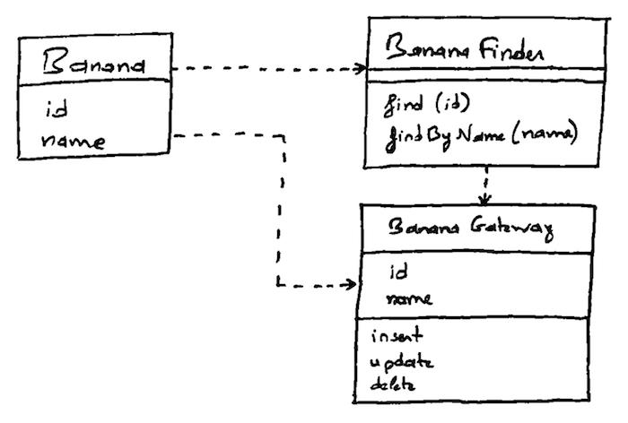 Row Data Gateway