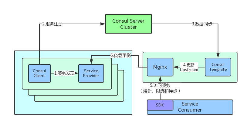 服务化结构.png-33.3kB