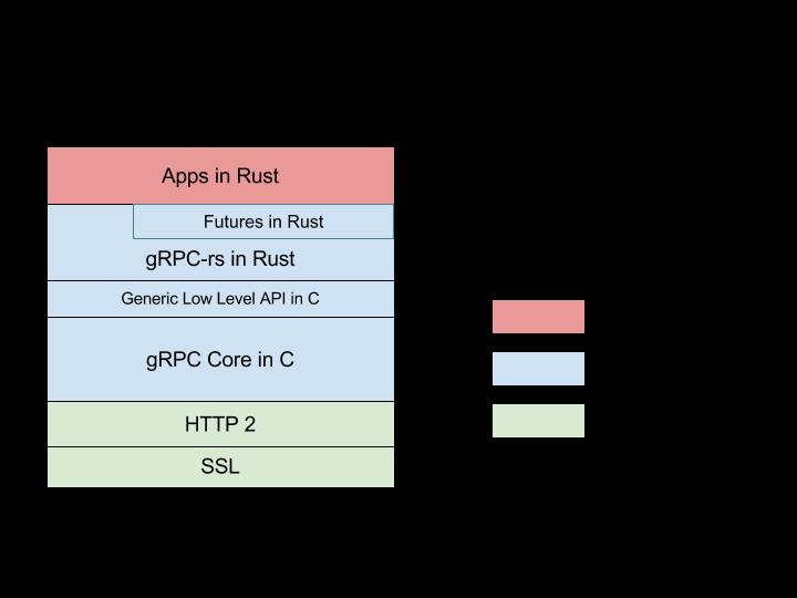 gRPC-rs:从 C 到 Rust